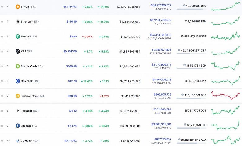 Bitcoin продолжает расти. Он уже дороже $13000