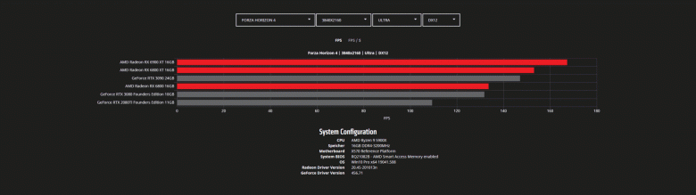 Тесты Radeon RX 6800, RX 6800 XT и RX 6900 XT в играх с разрешением WQHD и 4K. Nvidia есть о чем беспокоиться