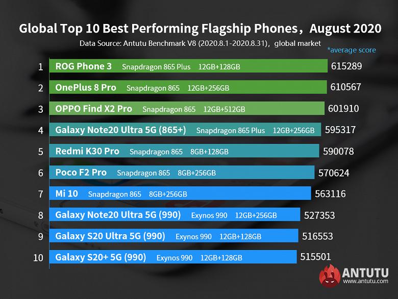 SoC Exynos 1080 обошла Snapdragon 865+ и возглавила рейтинг AnTuTu