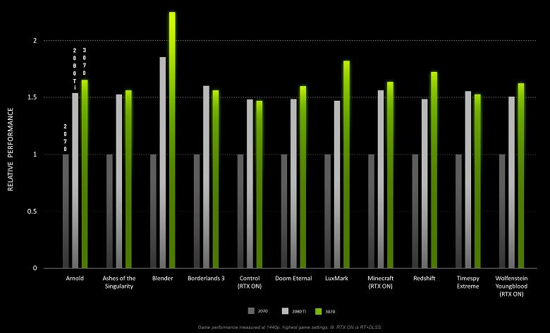 Действительно ли 500-долларовая GeForce RTX 3070 способна конкурировать с RTX 2080 Ti? Nvidia опубликовала результаты тестирования