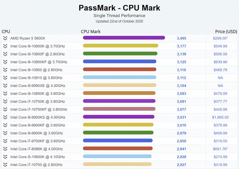 AMD Ryzen 5 5600X нет равных в тесте однопоточной производительности CPU Mark