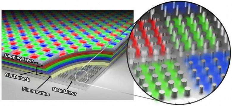 В Samsung придумали принципиально новый дисплей OLED разрешением до 10 000 пикселей на дюйм