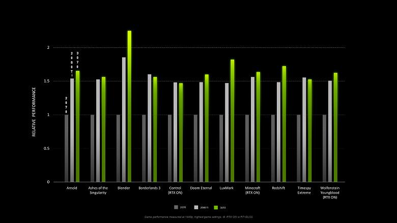 Обзоры GeForce RTX 3070 тоже выйдут «с опозданием» в две недели