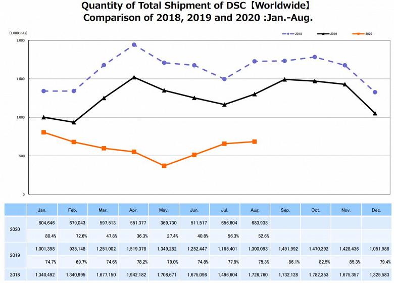 Опубликован отчет CIPA за август