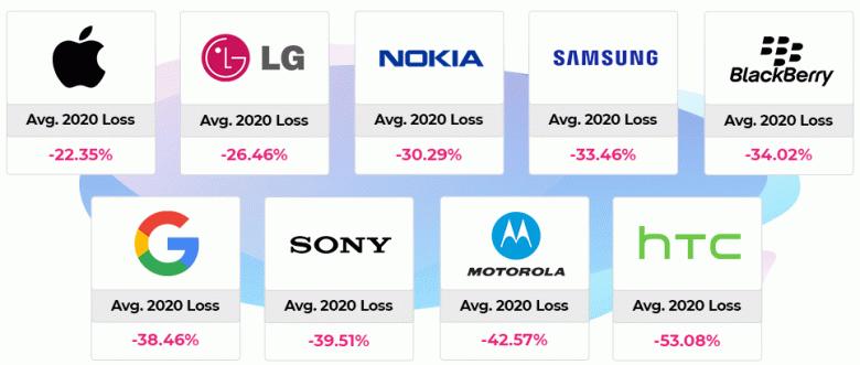 Самые выгодные и самые невыгодные смартфоны для апгрейда. Android дешевеет после покупки вдвое быстрее, чем iPhone
