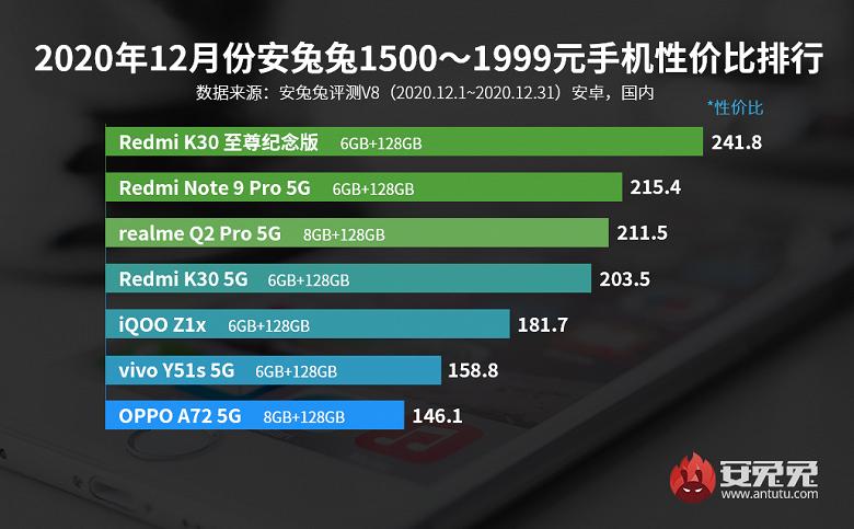 Лучшие смартфоны Android по соотношению цены и производительности. Декабрьский рейтинг AnTuTu заполонили Xiaomi и Redmi