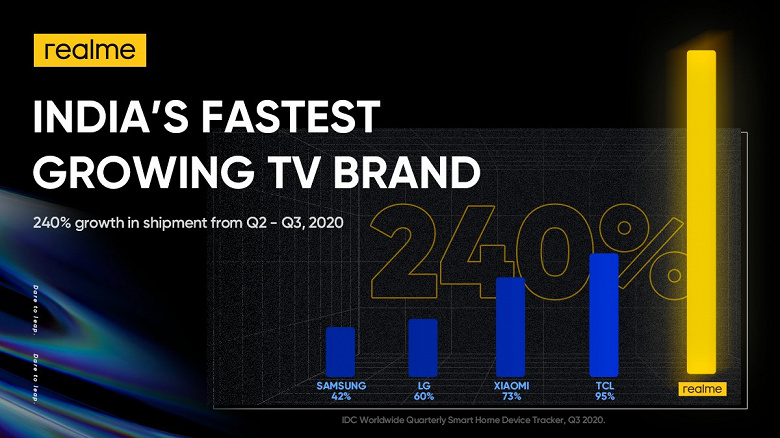 Realme уже опередила Xiaomi. Компания стала самым быстрорастущим ТВ-брендом в Индии