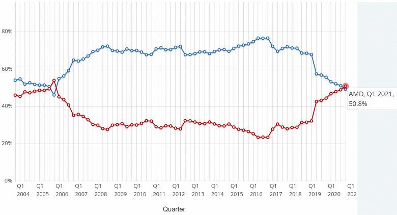 AMD обошла Intel на рынке настольных процессоров впервые за 15 лет. Но это лишь по данным PassMark
