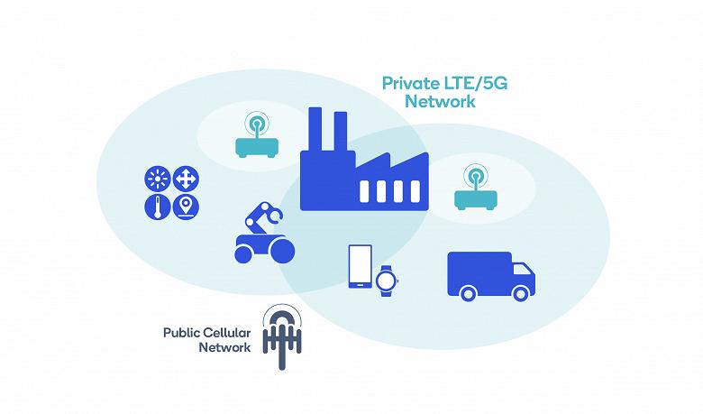 По прогнозу IDC, в 2024 году рынок частной инфраструктуры LTE и 5G достигнет 5,7 млрд долларов