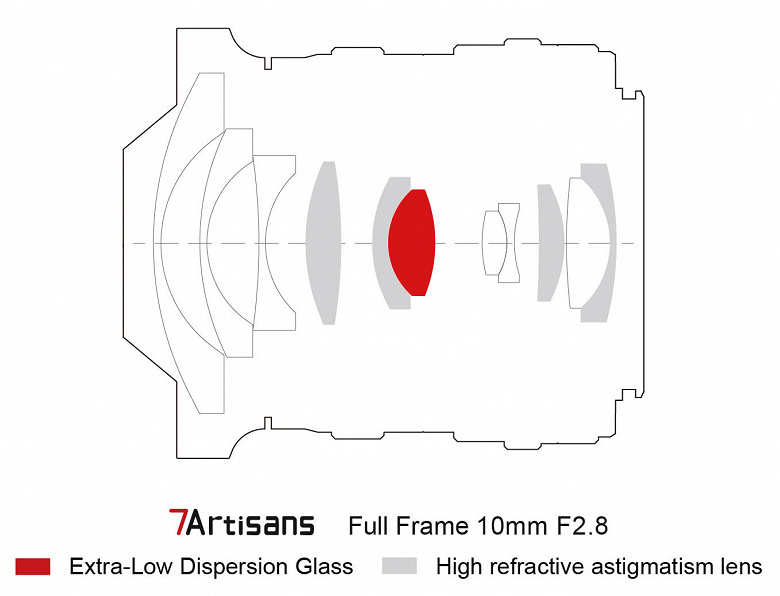 Появились данные о четырех объективах 7artisans, анонс которых ожидается в ближайшее время