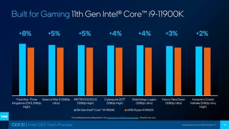 8-ядерный Intel Core i9-11900K обходит по производительности 12-ядерный AMD Ryzen 9 5900X в семи играх, в том числе Cyberpunk 2077