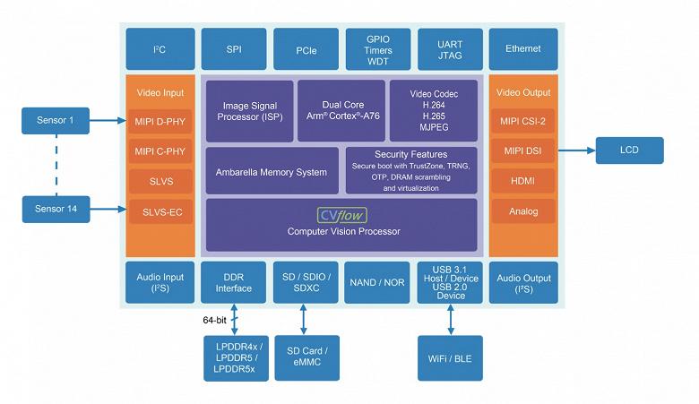 Однокристальная система Ambarella CV5, вероятно, нейдет применение в камерах GoPro следующего поколения