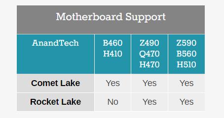 У Intel не получилось, как у AMD. Чипсеты H410 и B460 не поддерживают новые процессоры Rocket Lake
