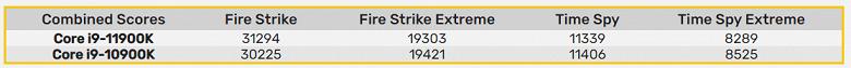 Новый Corei9-11900K против старого Corei9-10900K. Первые тесты показывают, что разница в ядрах не даёт новичку выигрывать