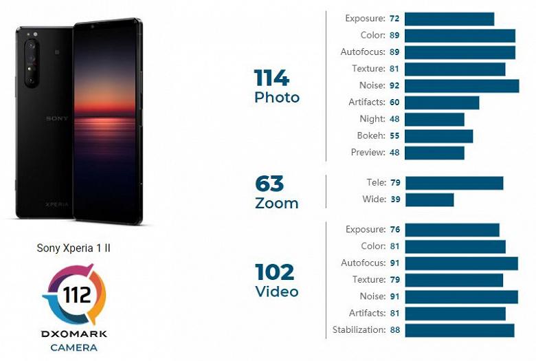 5 плюсов на 11 минусов. Флагман Sony Xperia 1 II провалился в тесте DxOMark