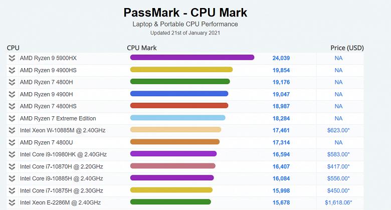 У AMD снова получились самые мощные процессоры. Ryzen9 5900HX — самый быстрый мобильный CPU по версии PassMark