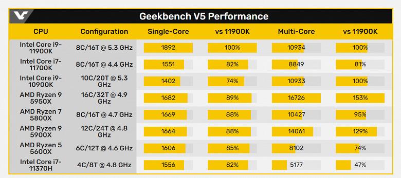Новые настольные процессоры Intel хороши, но только на очень высоких частотах