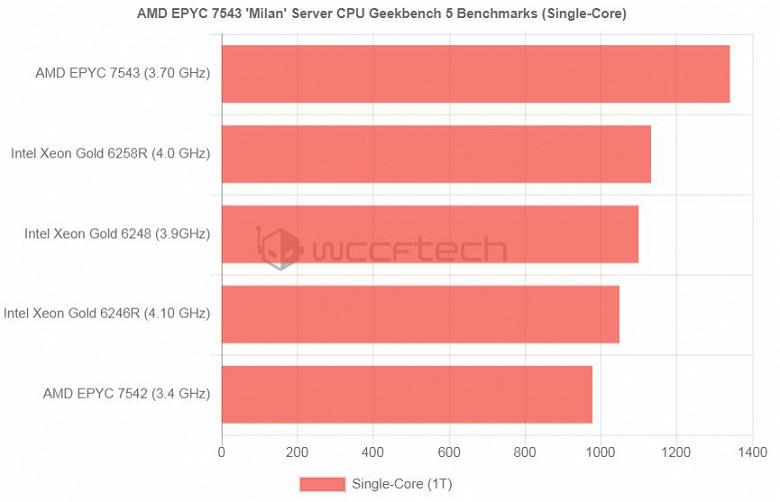 Серверный процессор AMD Epyc 7543 (Milan) с 32 ядрами Zen 3, работающий на частоте 3,7 ГГц, протестирован в Geekbench 5