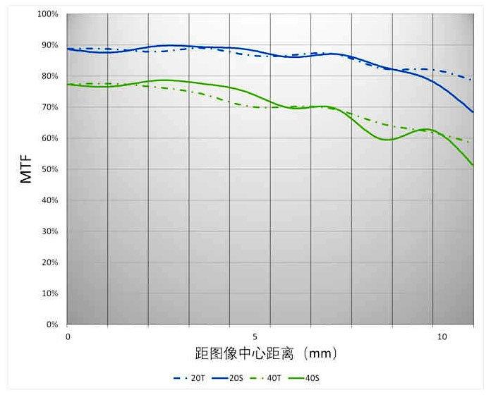 Объектив Yongnuo YN25mm F/1.7M предназначен для камер системы Micro Four Thirds
