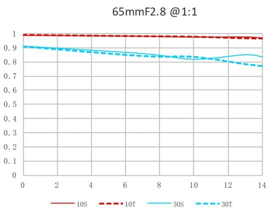Макрообъектив Laowa 65mm F2.8 2x Ultra-Macro APO стал доступен в варианте с креплением Nikon Z