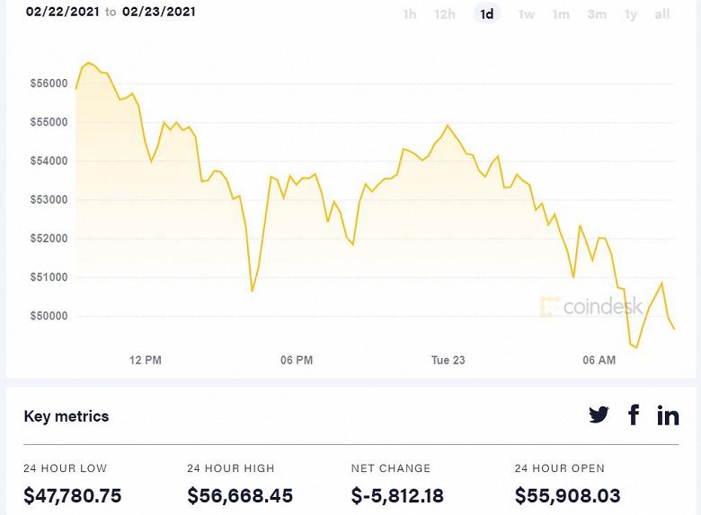 Стоимость Bitcoin за последние сутки упала до 47 780 долларов