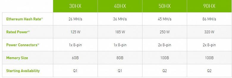 Nvidia уменьшит производительность видеокарт GeForce RTX 3060 при добыче Ethereum и выпустит специальные процессоры для добычи криптовалют