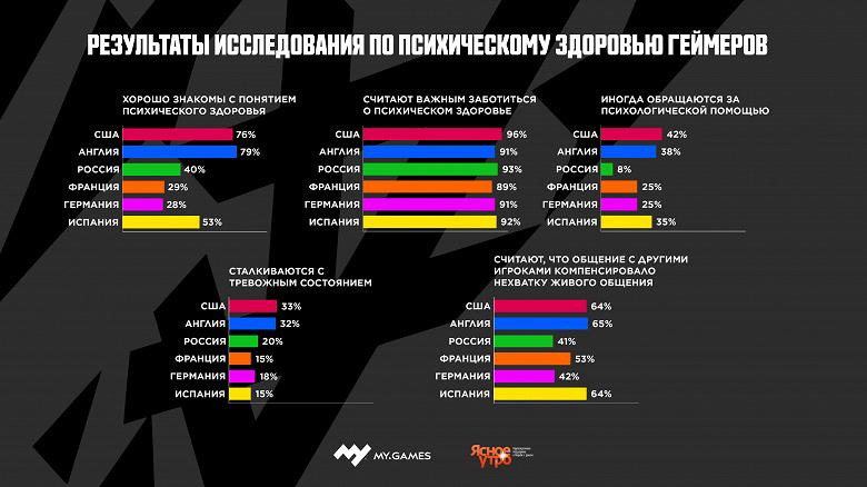 Российские геймеры оказались далеко не самыми депрессивными. США в лидерах