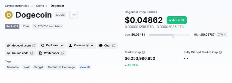 Bitcoin – вчерашний день. Илон Маск принялся рекламировать другую криптовалюту – Dogecoin