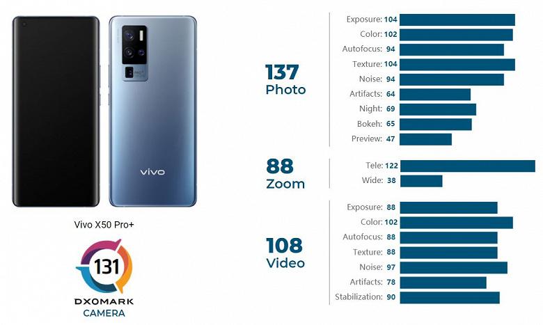 Vivo X50 Pro+ обошел iPhone 12 Pro Max в рейтинге камер DxOMark и вошел в Топ-5 лучших камерофонов мира