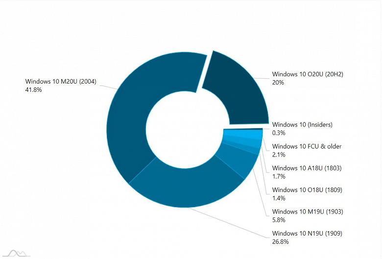 Самая свежая версия Windows 10 установлена уже на каждом пятом ПК
