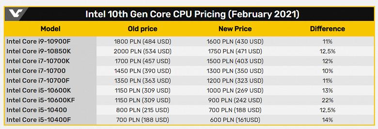 Процессоры Intel становятся лучшим выбором за свои деньги? CPU Core 10-го поколения дешевеют