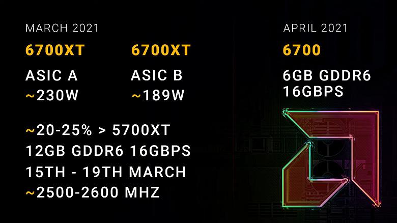 При выборе AMD Radeon RX 6700 XT придется быть очень внимательным: у видеокарты будет два варианта с разной производительностью