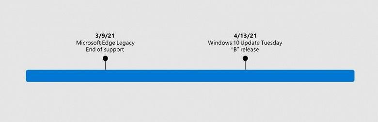 Официально: Microsoft автоматически удалит старый Edge из Windows