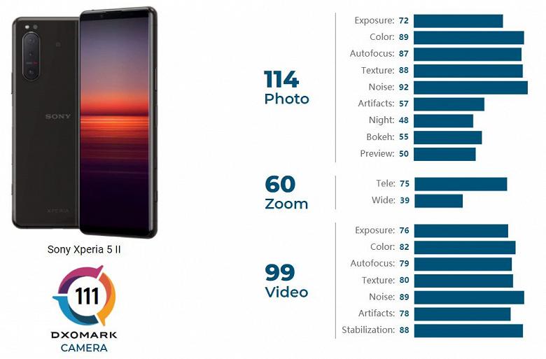 Флагманский смартфон Sony Xperia 5 II провалился в тесте камеры DxOMark вслед за Xperia 1 II