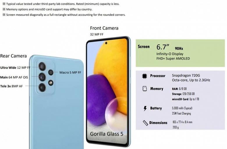 30-кратный зум, 90 Гц, 64 Мп, IP67, 5000 мА·ч и стереодинамики. Это – Samsung Galaxy A72