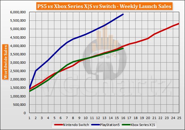 Продажи PlayStation 5 подбираются к отметке 6 миллионов штук, но очень медленно. Налицо кризис производства