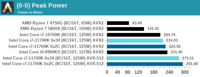 Обновление BIOS не помогло Core i7-11700K догнать Ryzen 7 5800X