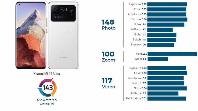 Представленный сегодня Xiaomi Mi 11 Ultra — новый король DxOMark