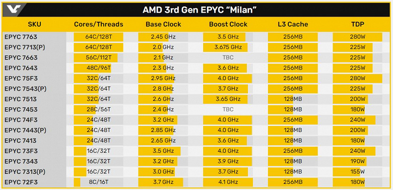 AMD подтверждает дату выхода процессоров Epyc на архитектуре Zen3 (Milan)
