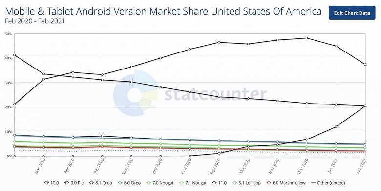 Android 11 набирает обороты: 1 из 5 устройств в США уже обновились до самой свежей ОС