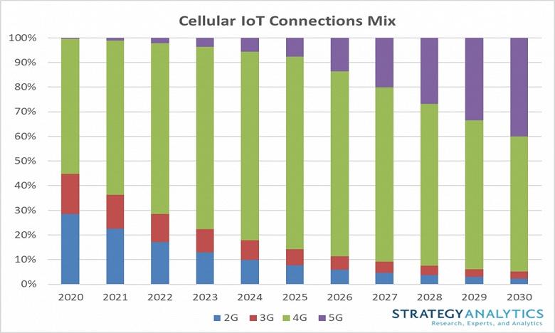 Количество сотовых подключений к интернету вещей к 2030 году достигнет 3,5 млрд