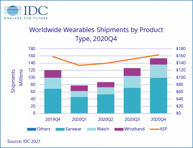 По подсчетам IDC, в 2020 году рынок носимой электроники вырос на 28,4%