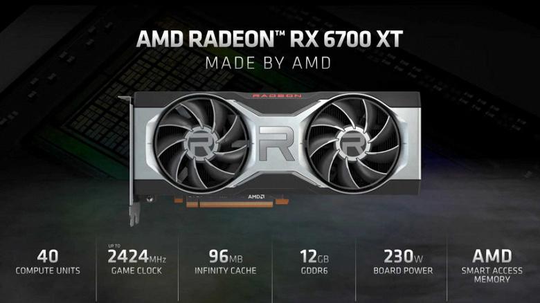 Быстрее GeForce RTX 3070, дешевле и с 12 ГБ памяти. Представлена видеокарта Radeon RX 6700 XT