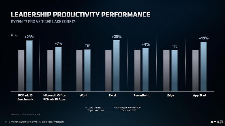 Три новых процессора AMD технически нам очень хорошо знакомы. Компания представила линейку Ryzen Pro 5000