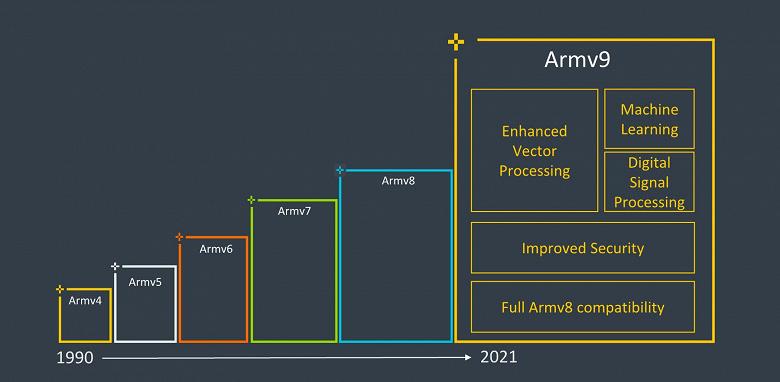Представлена архитектура Arm v9