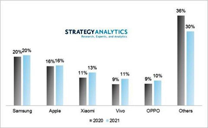 Эксперты Strategy Analytics назвали компанию, которая в этом году вытеснит Huawei из первой тройки производителей смартфонов