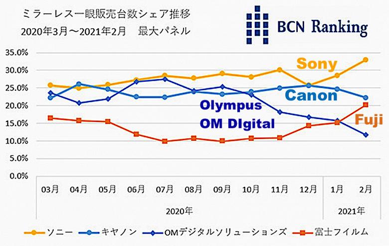 Компания Fujifilm обошла Olympus на японском рынке беззеркальных камер