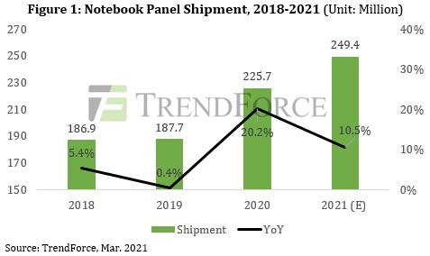 Вопреки сезонным закономерностям, отгрузка панелей для ноутбуков в этом квартале оказалась рекордно высока