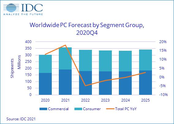 В 2021 году рынок ПК вырастет на 18,2%