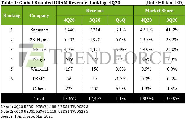В предыдущем квартале памяти DRAM было продано на 17,65 млрд долларов